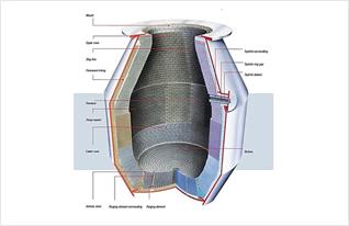 BASIC OXYGEN FURNACE IMAGE 2